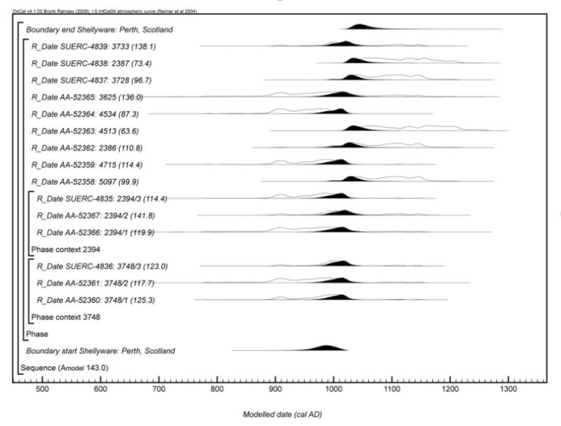 Figure 3: Graphical representation of the calibration of radiocarbon results for carbonised residues from Perth, Scotland.