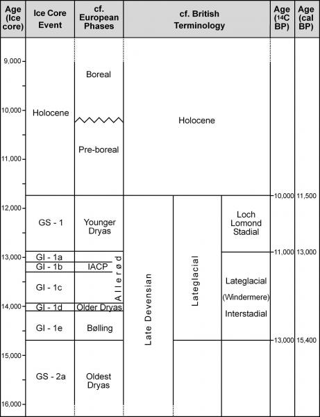 A table showing ice core ages and events between 16000 BC and 9000 BC