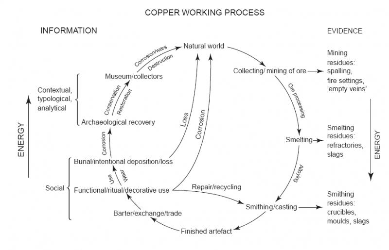 A diagram showing the cycle of artefact production beginning with the collection of raw materials and smelting process through to artefact deposition and destruction and all the phases in between