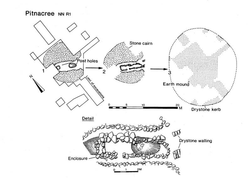A ground plan showing the layout of a circular stone cairn with different phases comprising internal post holes which are later overlain by a small 8 metre by 2 metre stone built enclosure. The cairn is later covered with an earthen mound and edged with a drystone kerb.